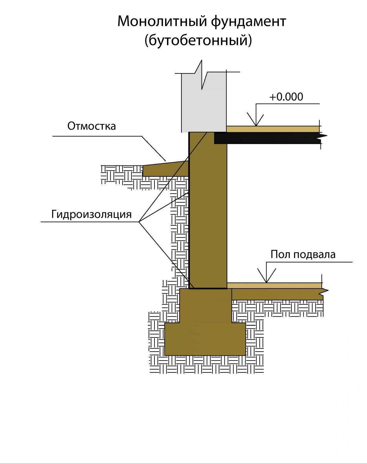 Строительство ленточного фундамента: пошаговая инструкция изготовления, укладка и монтаж своими руками, возведение его на уклоне и как делать мелкозаглубленный?