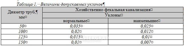 Какой уклон канализационной трубы должен быть - расчет уклона трубы - vannayasvoimirukami.ru