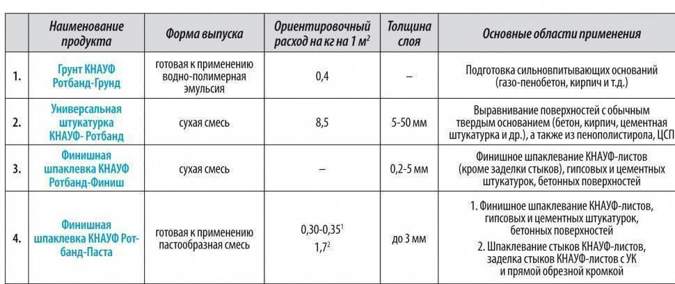 Расход гипсовой штукатурки на 1 м2 стены: количество смеси при толщине нанесения 1 см