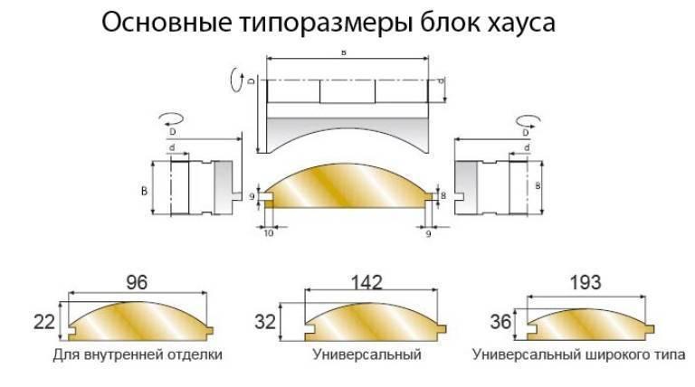 Размеры доски сайдинга «блок-хаус»