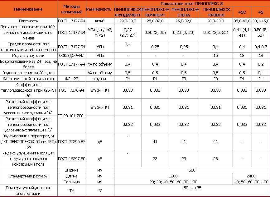 Утеплитель пеноплекс: толщина, размер, применение, технические характеристики