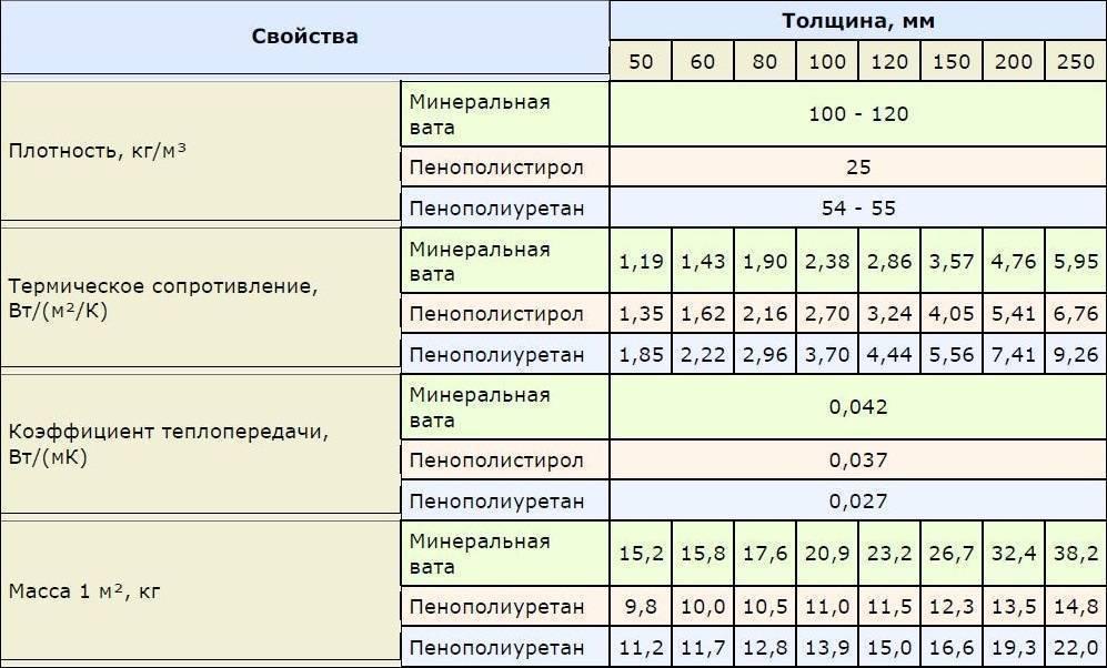 Базальтовая вата: характеристики и лучшие производители