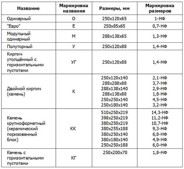 Размер красного кирпича стандартный: виды и характеристики, критерии выбора и сфера применения