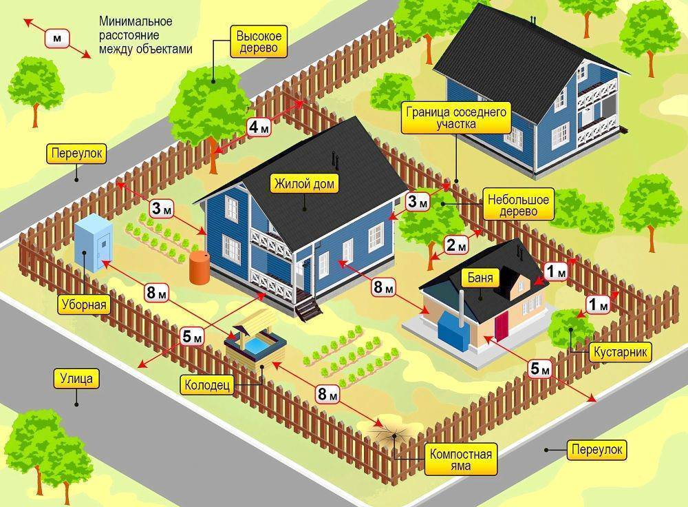 Можно ли построить на участке второй дом: разбираемся в законодательстве