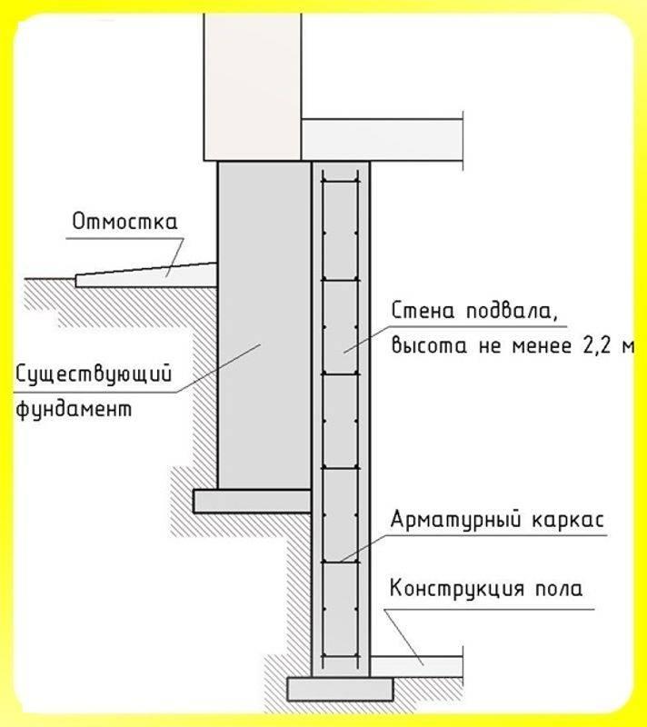 Строительство подвала в частном доме - этапы работ