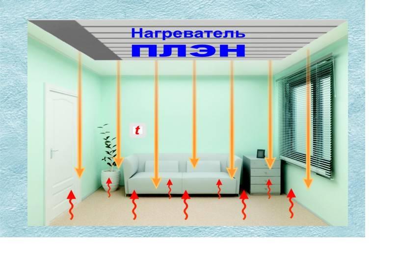 Отопление инфракрасными обогревателями - система отопления