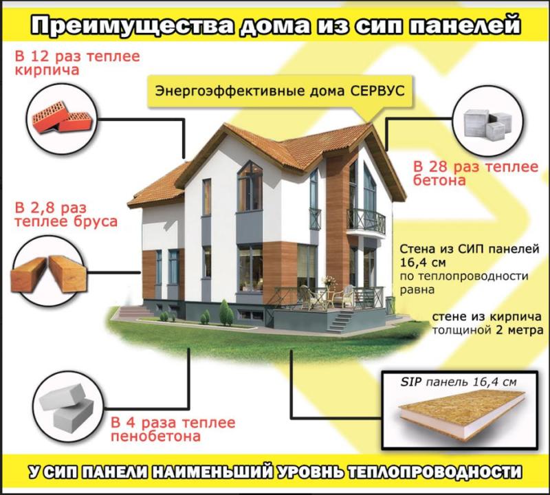 Какой дом лучше кирпичный или панельный: видео-инструкция по монтажу своими руками, отличия, цена, фото