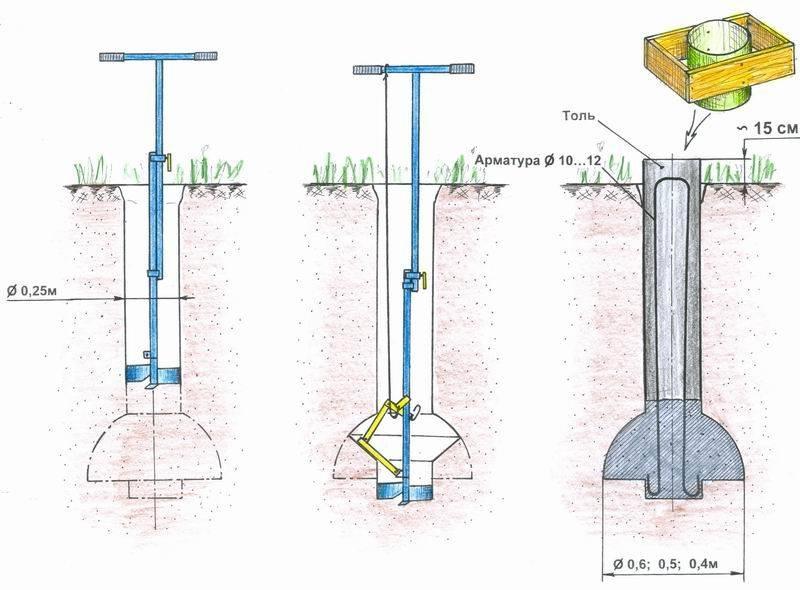 Фундамент тисэ (сваи): технология, недостатки, расчет