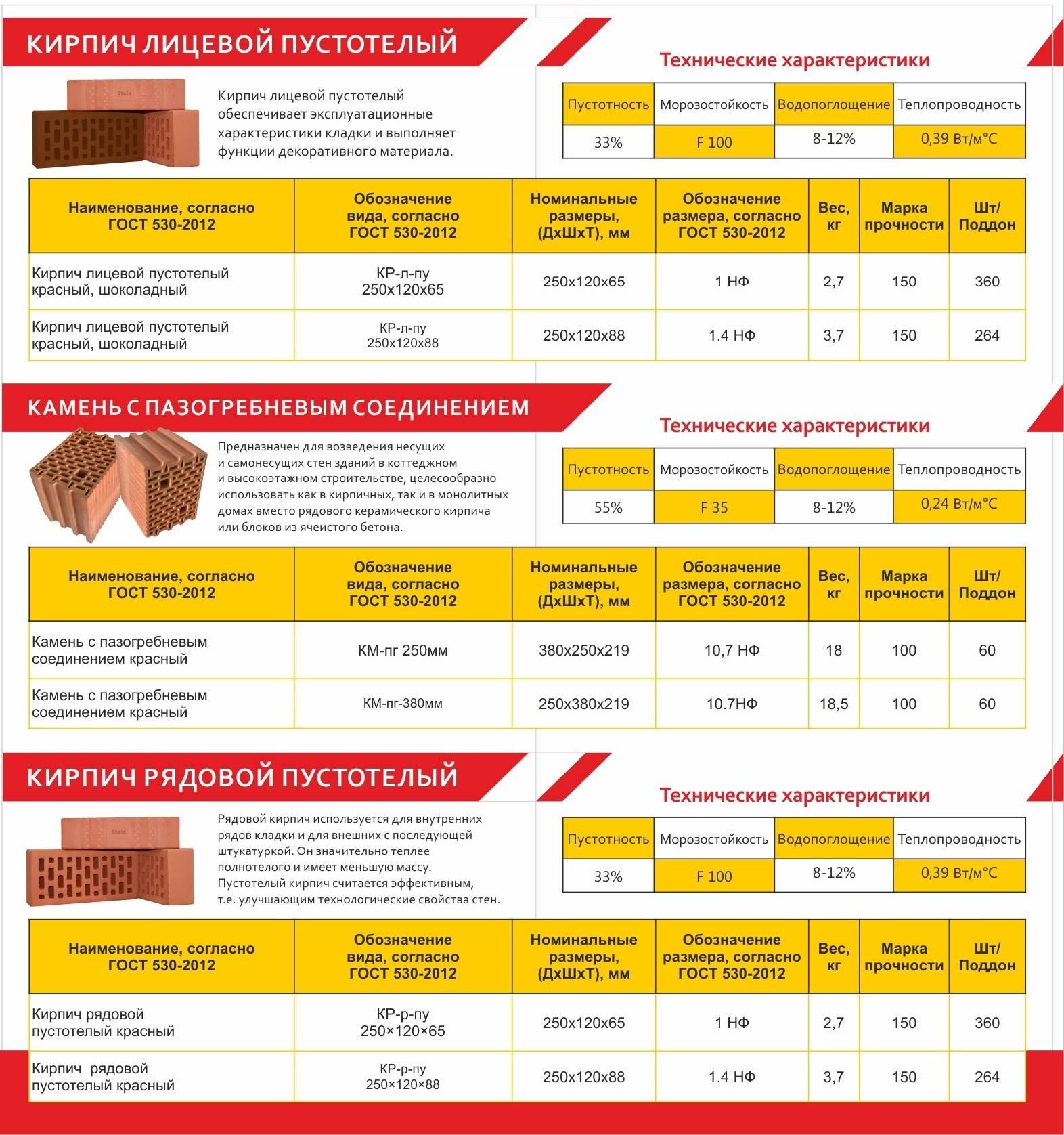 Керамический кирпич - технические характеристики, размеры, виды, сравнения + видео
