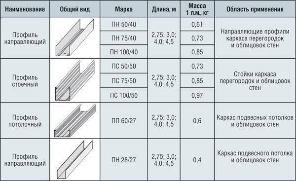 Размеры профиля для гипсокартона: виды металлопрофиля для гкл, параметры направляющего металлического профиля для стенового