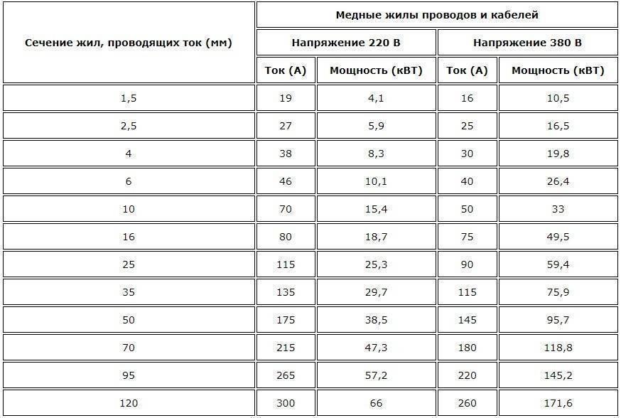 Сечение провода по току и мощности: таблица и правила расчета