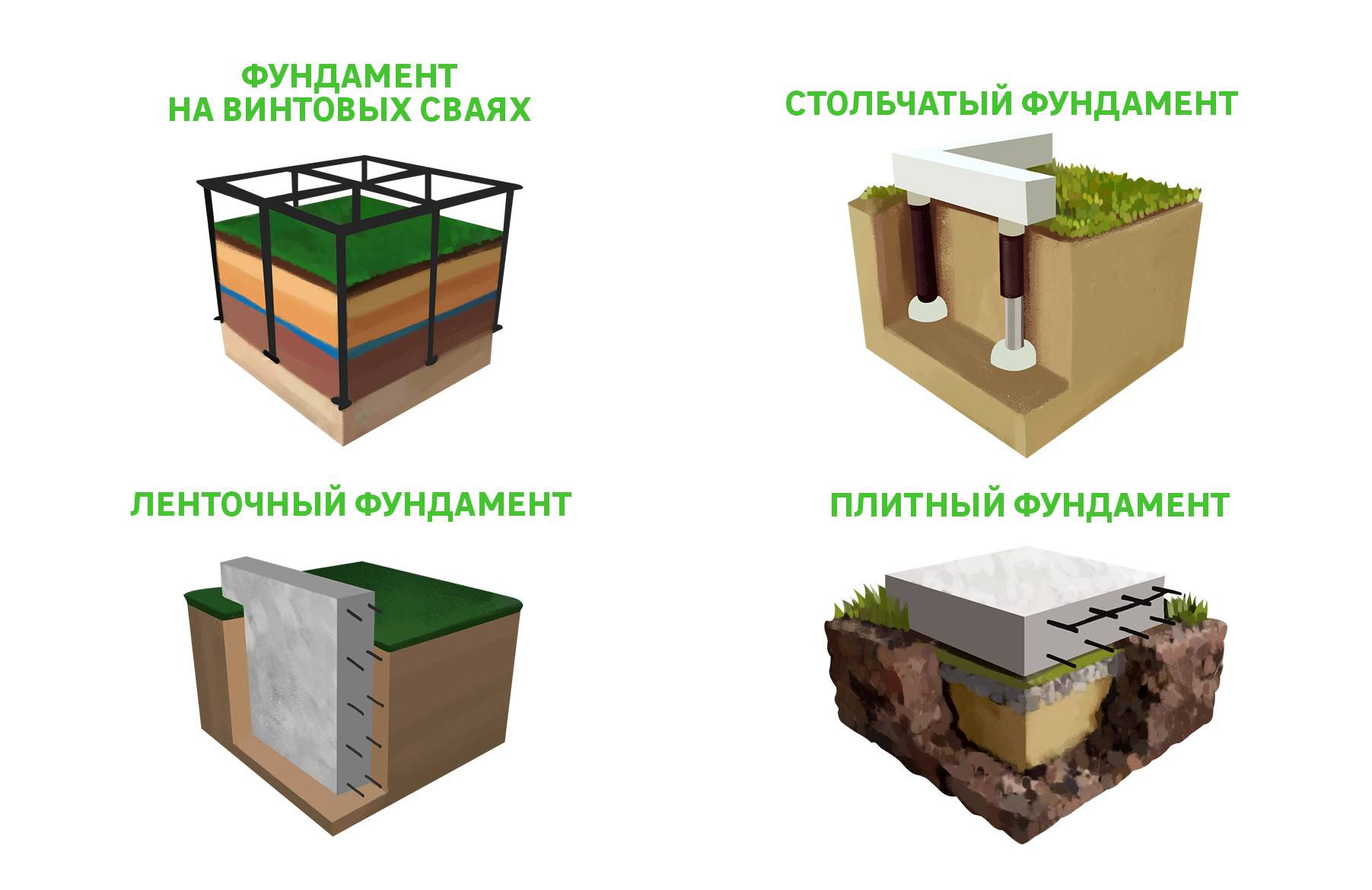 Выбираем правильный фундамент для гаража: как сделать основание своими руками, разметка и гидроизоляция