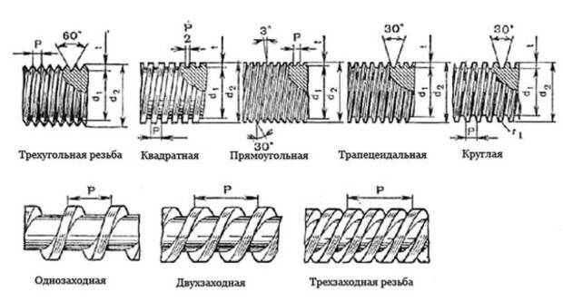 Диаметр сверла под резьбу: таблица
