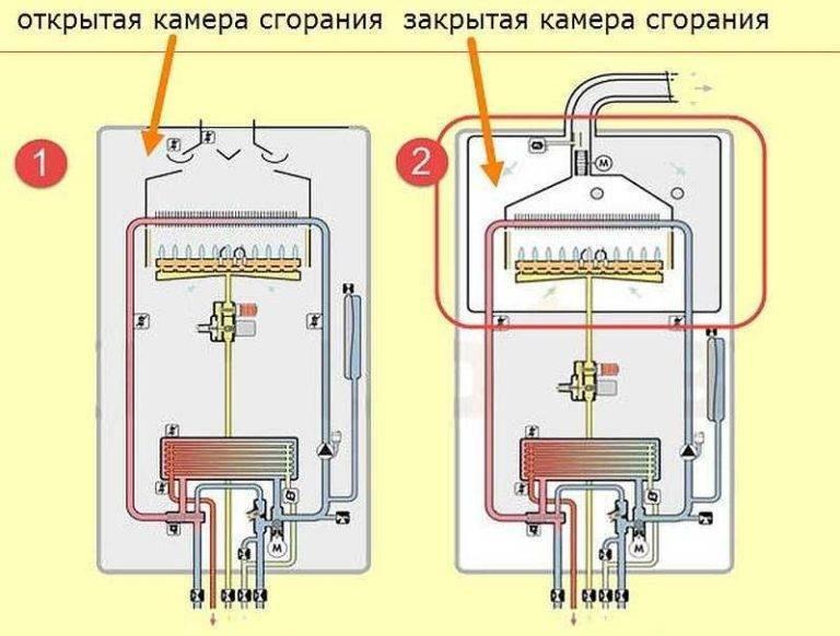 Как работает двухконтурный котел: устройство, принцип действия, виды
