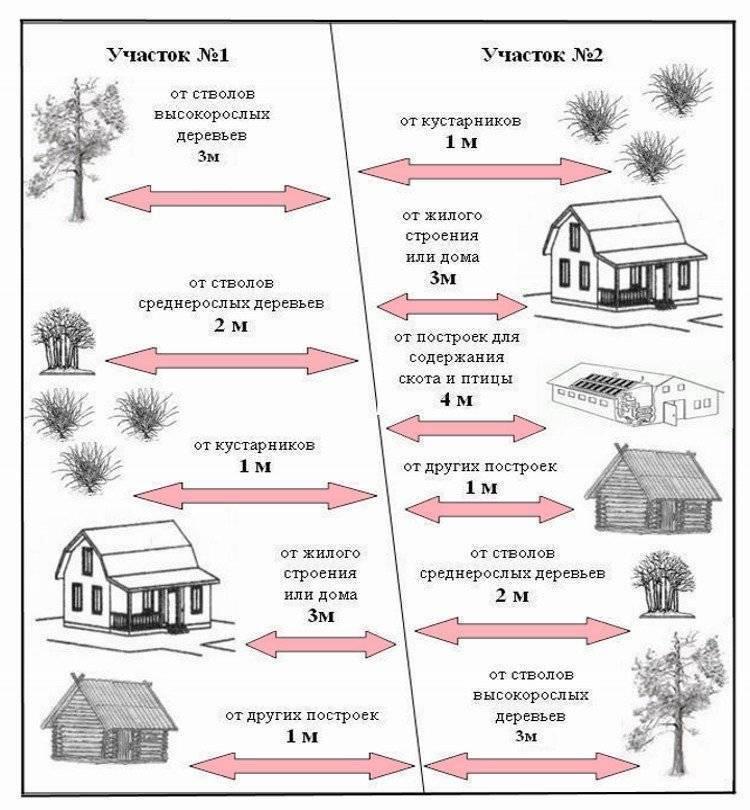 Высота забора из профнастила: какая оптимальная и стандартная по закону для столба в 2 метра