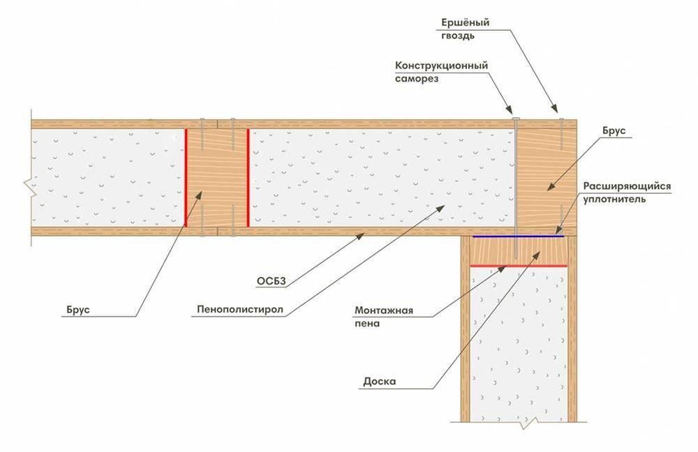 Сип – панели и их виды. плюсы и недостатки домов из сип-панелей