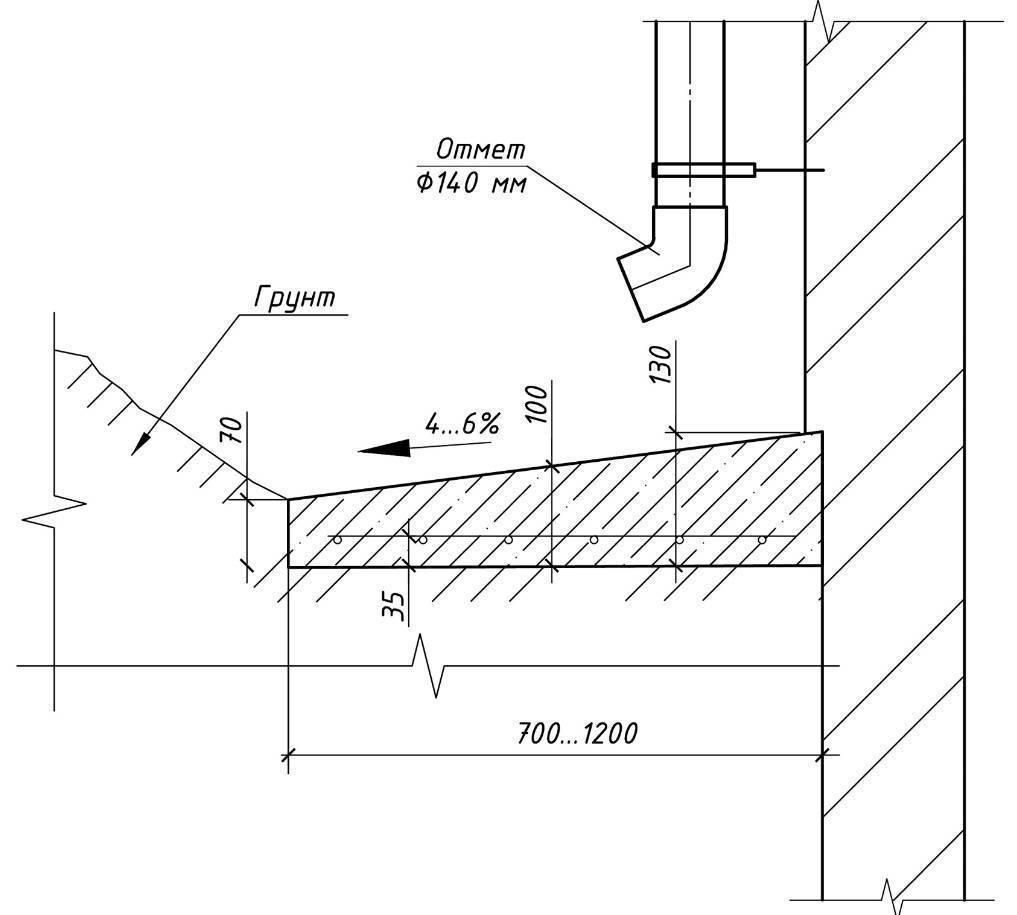 Оптимальные размеры отмостки вокруг дома: ширина, толщина, уклон