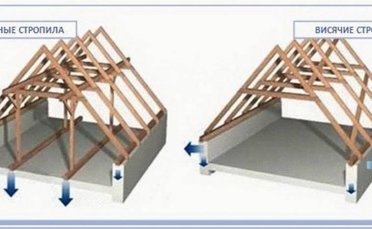 Почему стропильные системы двухскатной крыши так популярны? обзор преимуществ и ключевых отличий (фото & видео)