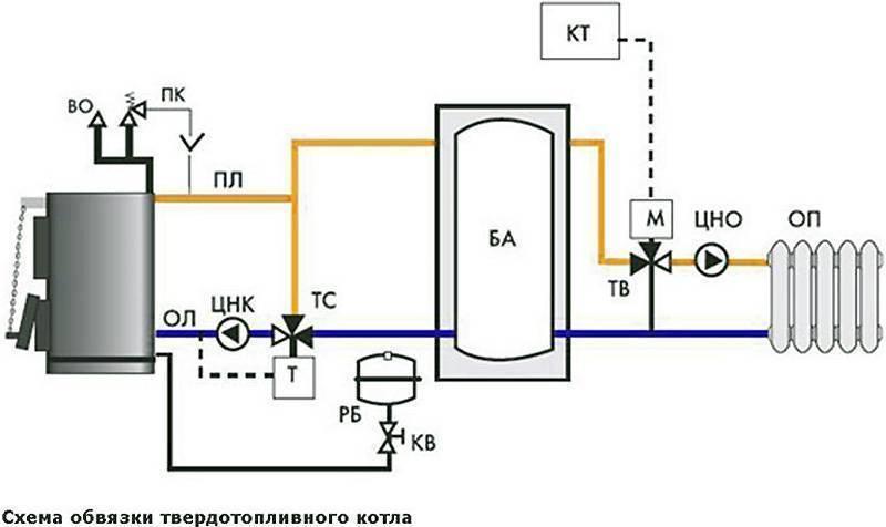 Обвязка котла отопления полипропиленом своими руками: технология