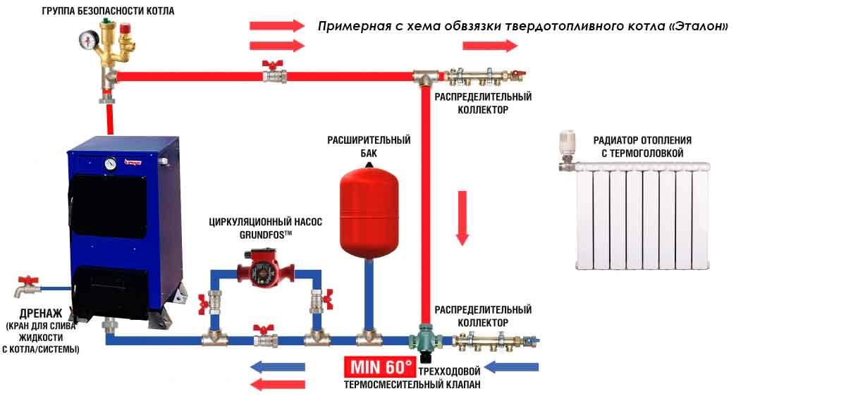 Установка и обвязка твердотопливных и газовых котлов в доме