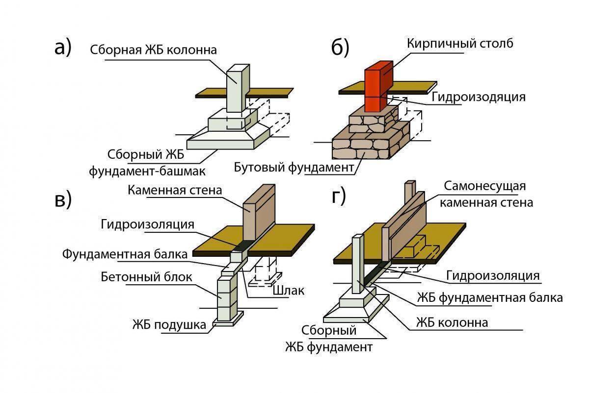 Столбчатый фундамент своими руками: расчеты, пошаговая инструкция