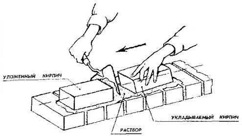Кирпичная перемычка: кладка на ребро вовнутрь с применением тонкого кирпича 0.7нф.
