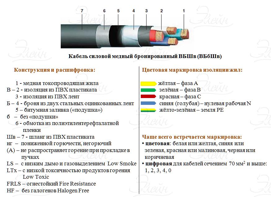 Маркировка кабелей: инструкции и таблицы по расшифровке типов проводов. 130 фото примеров кабелей разных конструкций