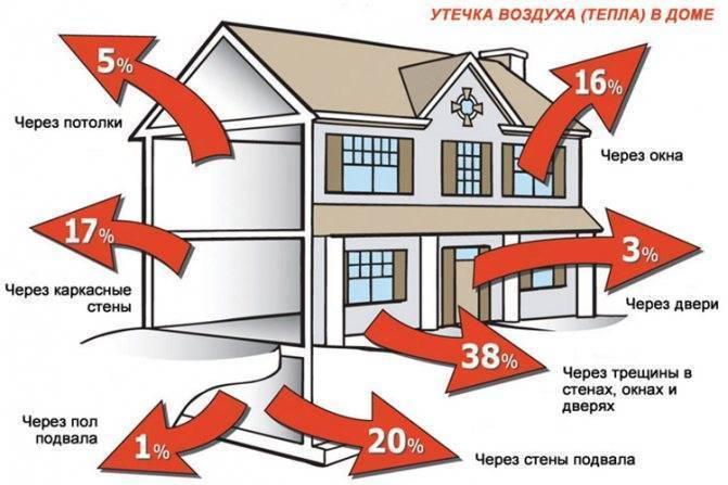Расчет мощности котла отопления, давление, кпд, мощность для дома