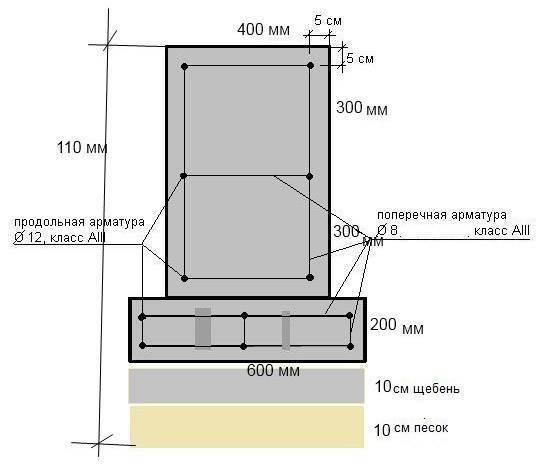 Правильный ленточный фундамент: расчет и устройство