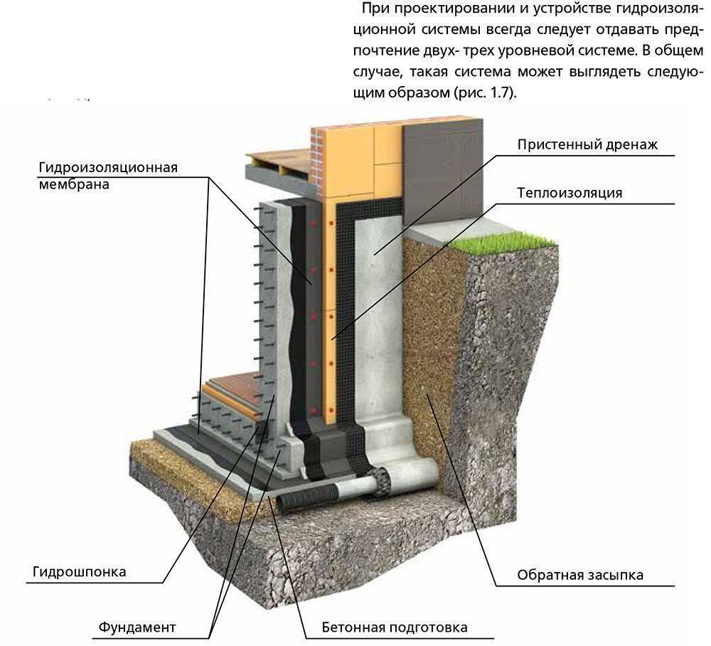 Гидроизоляция фундамента своими руками: цена на гидроизоляцию фундамента