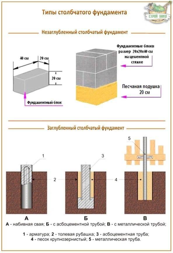 Армирование столбчатого фундамента и усиление