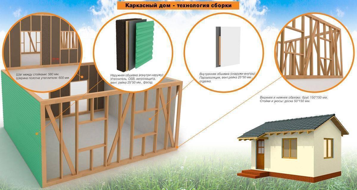 Каркасные дома: технология строительства   инфоматериалы компании техстройкомплект