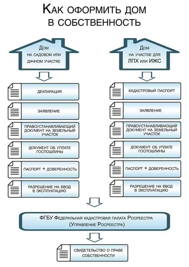Как узаконить пристройку к частному дому в 2020 году: оформление разрешения на незаконный пристрой в собственность, сколько стоит, нужно ли узаконивать, документы