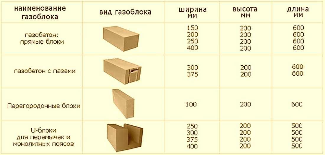 Размеры и свойства пенобетонных блоков