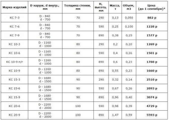 Размер колец для колодца: расшифровка маркировки, стандартные габариты
