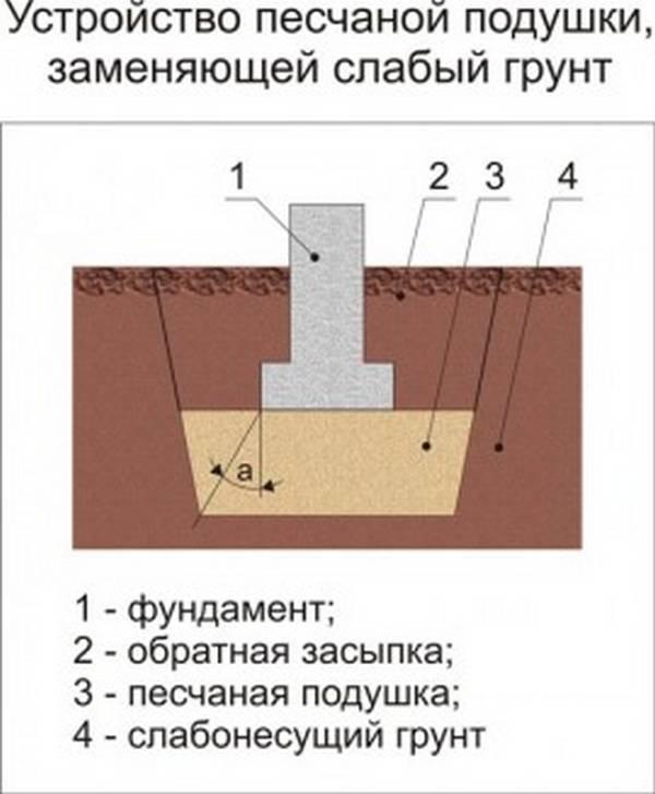 Строительство фундамента на суглинке
