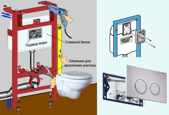Подвесной унитаз и его установка: как произвести монтаж подвесного унитаза, необходимые для этого инструменты