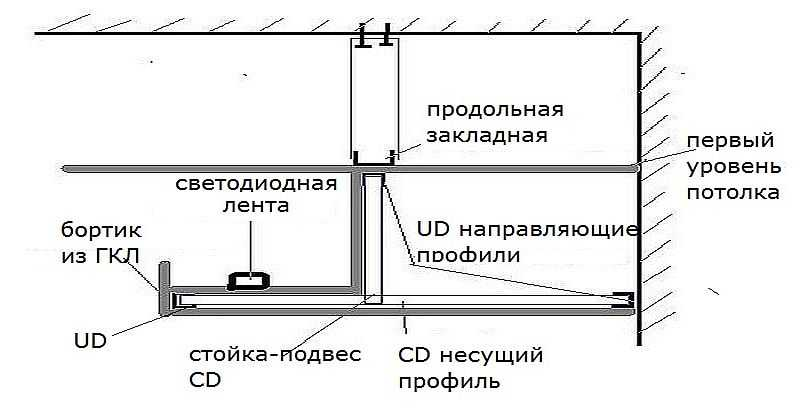 Парящий натяжной потолок с подсветкой: инструкция по монтажу