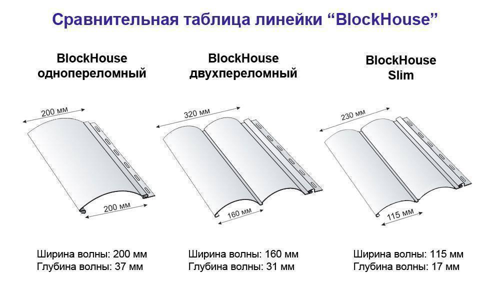 Виды и особенности блок хауса