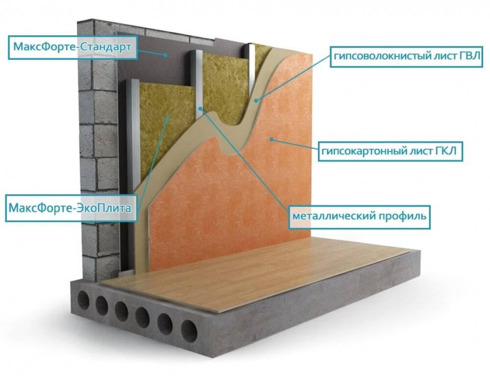 Шумоизоляция потолка в квартире современными материалами