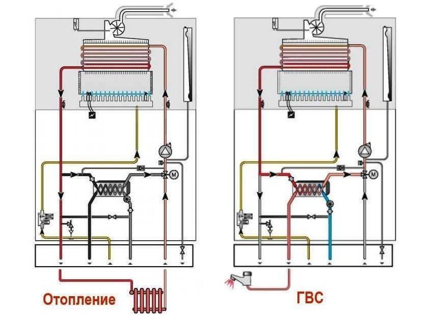 Топ 8 лучших моделей настенных двухконтурных газовых котлов