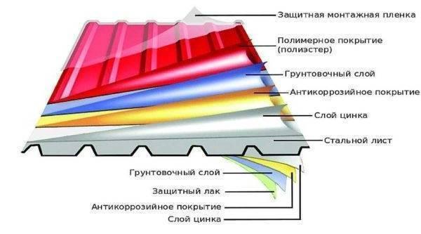 Сэндвич-панели: что это такое, виды, способы соединения, монтажа, свойства, таблицы размеров и веса