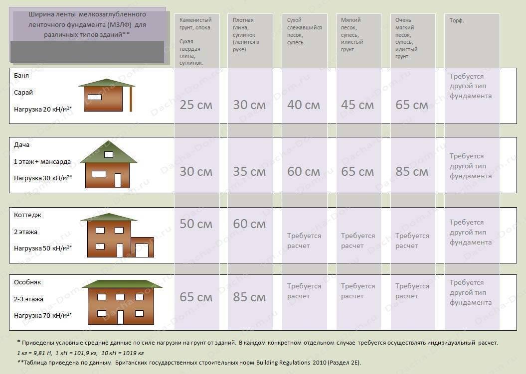 Как рассчитать фундамент для дома: советы и рекомендации