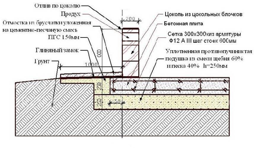Монолитный(плитный ) фундамент для дома или фундамент монолитная плита своими руками