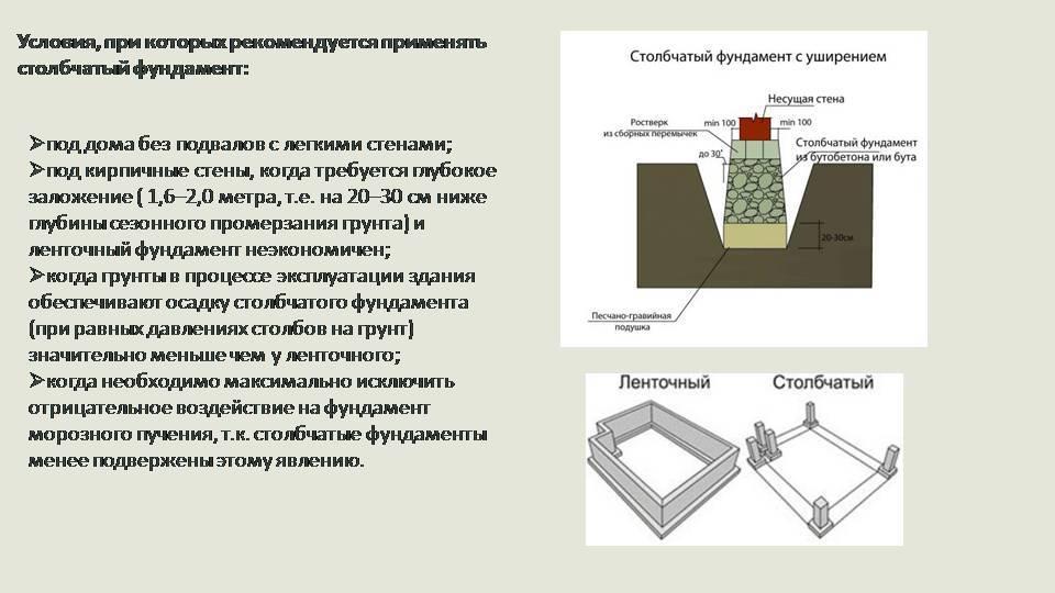 Ленточный фундамент. виды, плюсы и минусы ленточного фундамента. устройство ленточного фундамента своими руками.