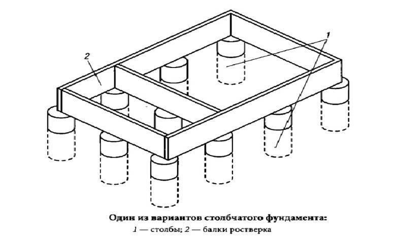 Столбчатый фундамент своими руками