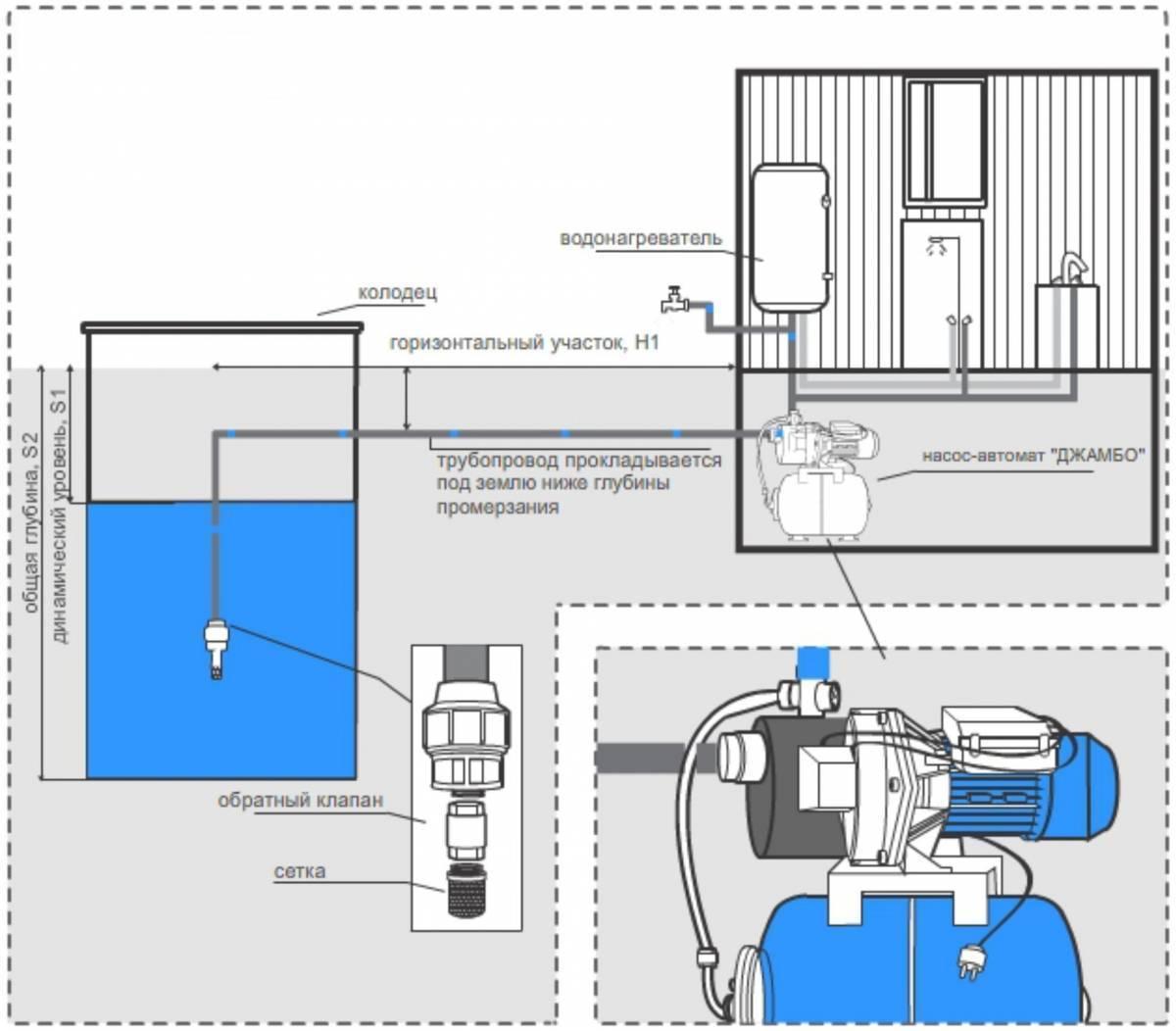 10 лучших насосных станций для водоснабжения частного дома: рейтинг по качеству и цене