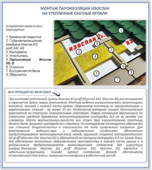 Изоспан в: сфера применения и способы монтажа