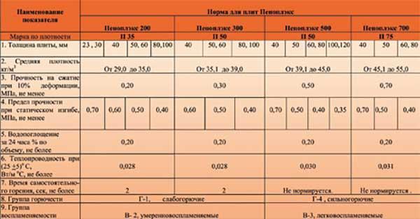Утеплитель пеноплэкс (xps): плюсы и минусы