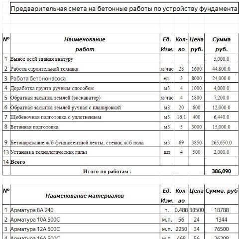 Расчет ленточного фундамента (пример): данные для вычисления